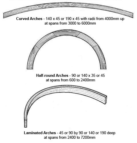 Curved-Arch Specifications
