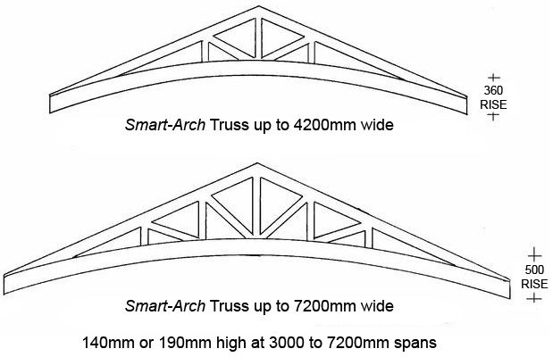 Smart-Arch Truss Specifications